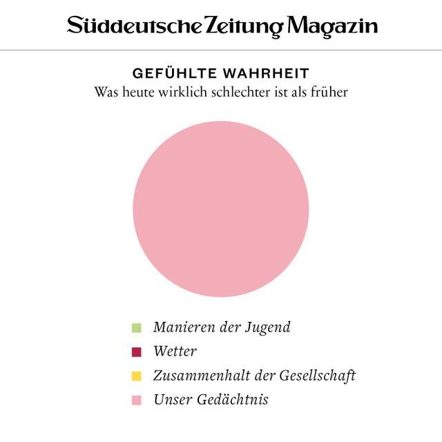 C Date Profil Löschen Gmunden